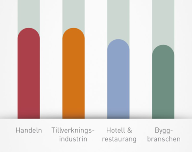 Byggbranschen levererar ny rekordprognos för höstens arbetsmarknad